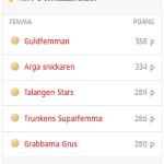 Topp fem i Guldfemman 2015